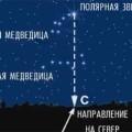 полярная звезда ориентирование