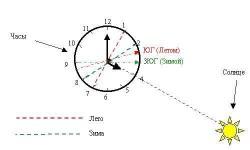 Ориентирование с помощью часов и Солнца
