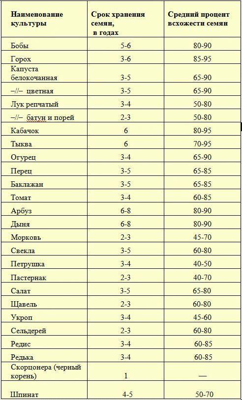 таблица семян