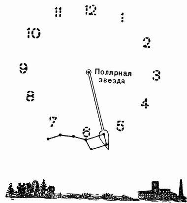 как определить время по звёздам