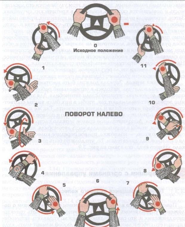 поыорои на олево руки на руле