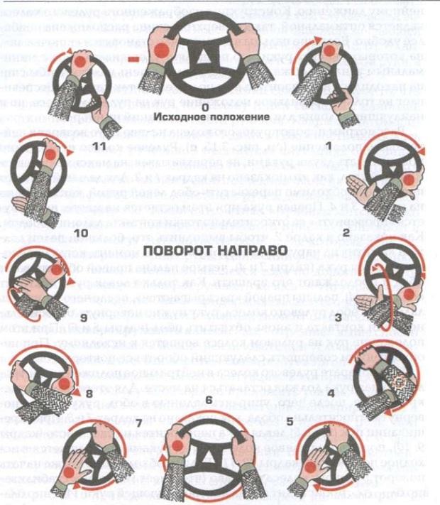 поворот направо руки на руле