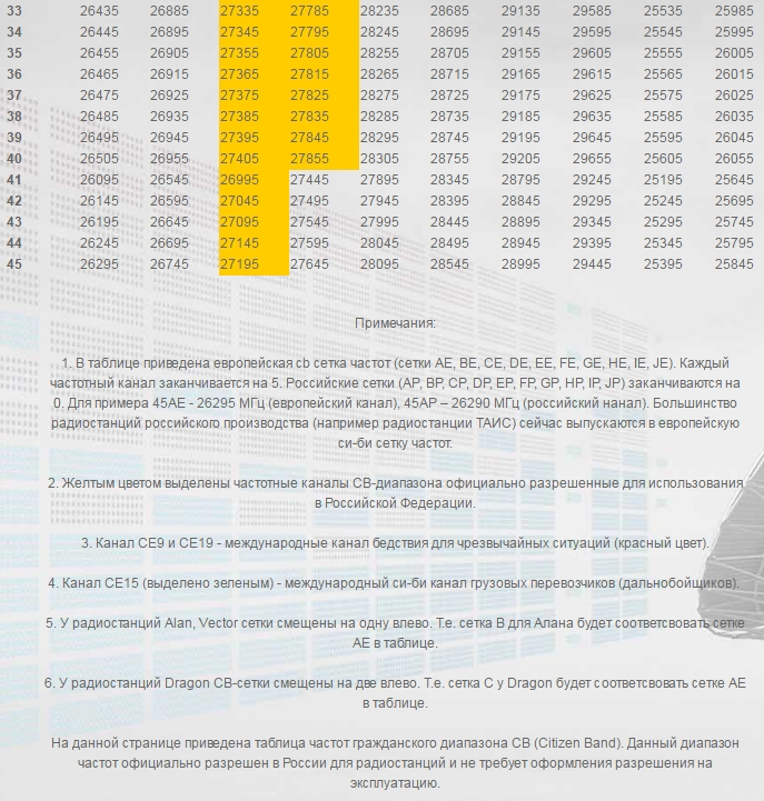 таблица частот СВ