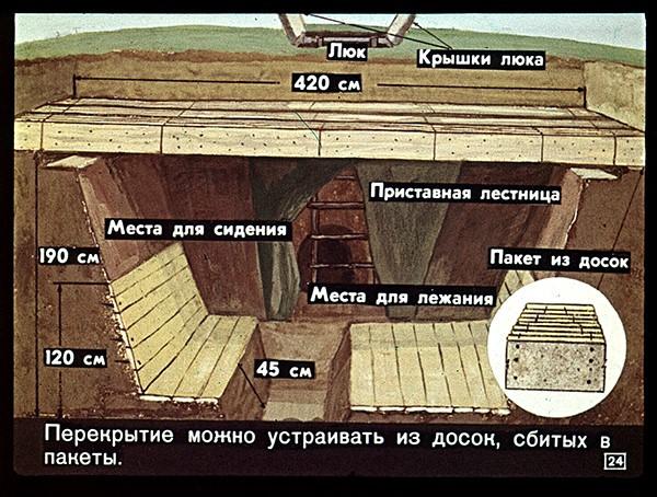 радиация СССР