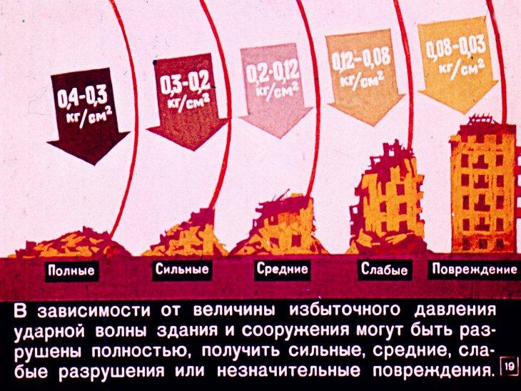 разрушение в зависимости от растояния от ядерного взрыва