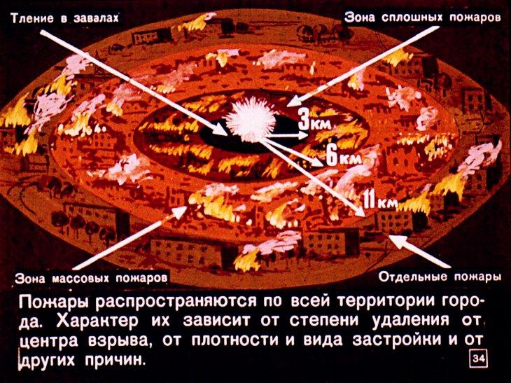 зона пожаров радиус ядернвй удар