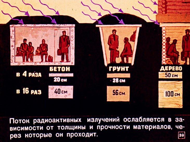 укрытие от радиации слайд