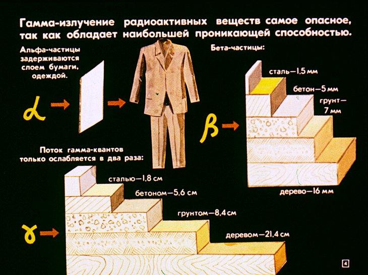 свойства радиации
