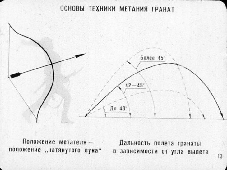 техника метания гранат