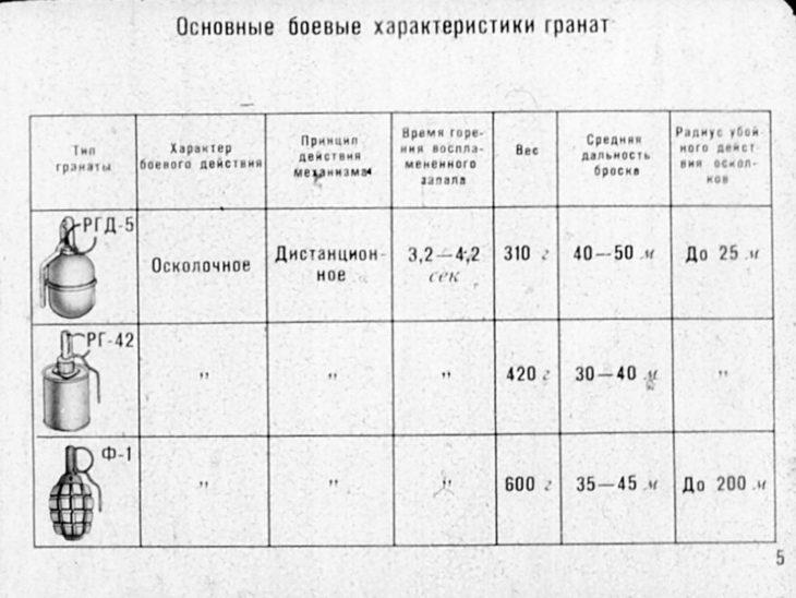 основные боемые характеристики ргд 42, ф 1, ргд 5