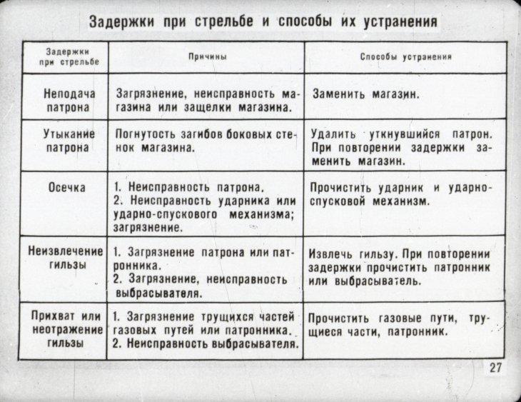 информация об автиомате калашникове